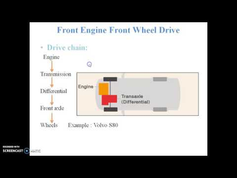 Automobile Layout based on relative position of IC engine & drive axle by Snehal S  Gawale