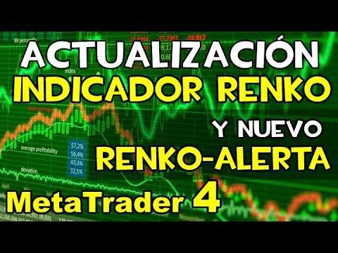 Indicador Renko Multinivel Y Renko Con Alerta