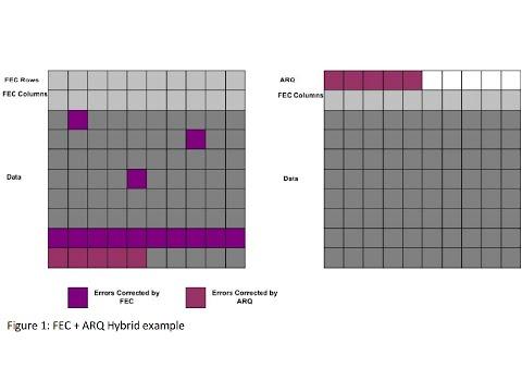 Error Correction Techniques for IP Networks - FEC - ARQ - Hybrid - Enhanced