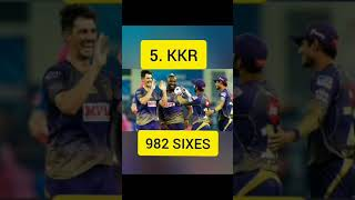 most sixes by teams in ipl#shorts# HDcricket🏏🏏