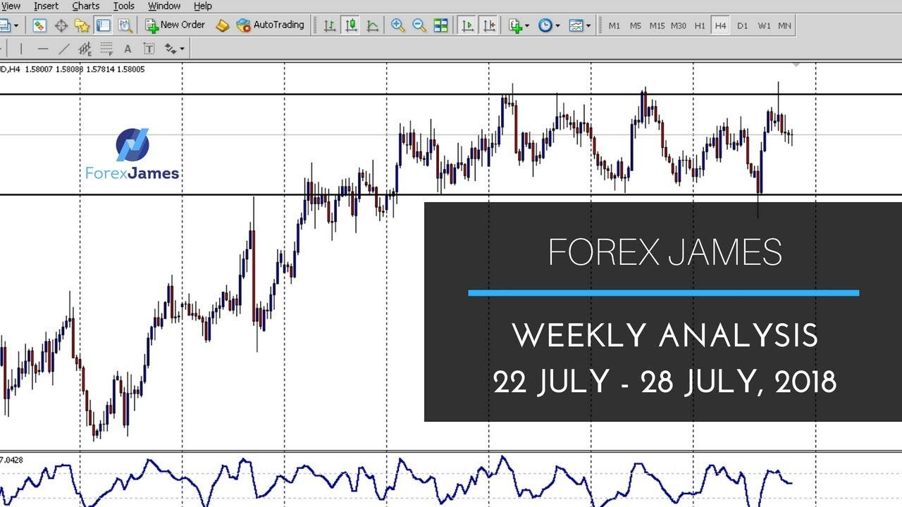 Forex weekly analysis
