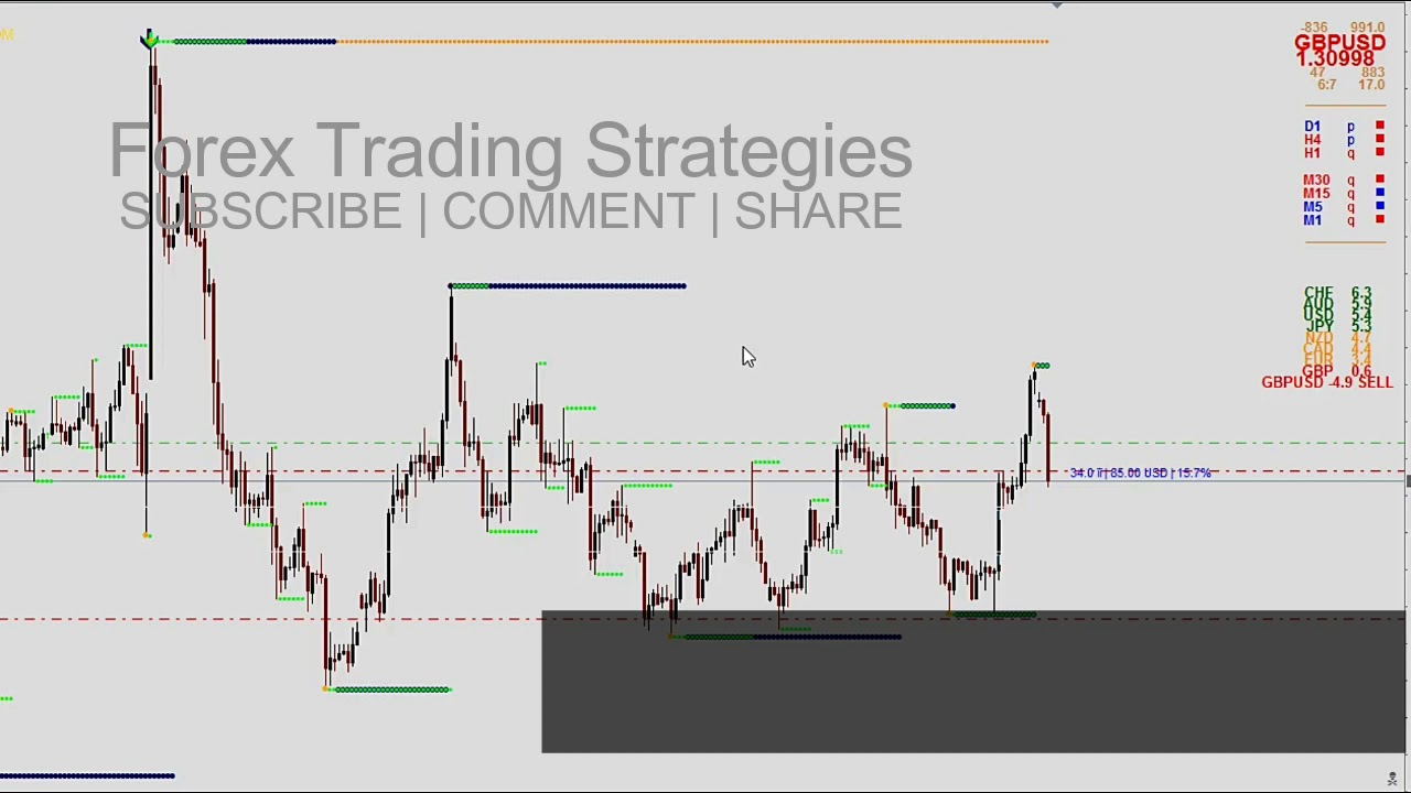 Free Forex System Making Money Online Timelapse Of Gbp Usd