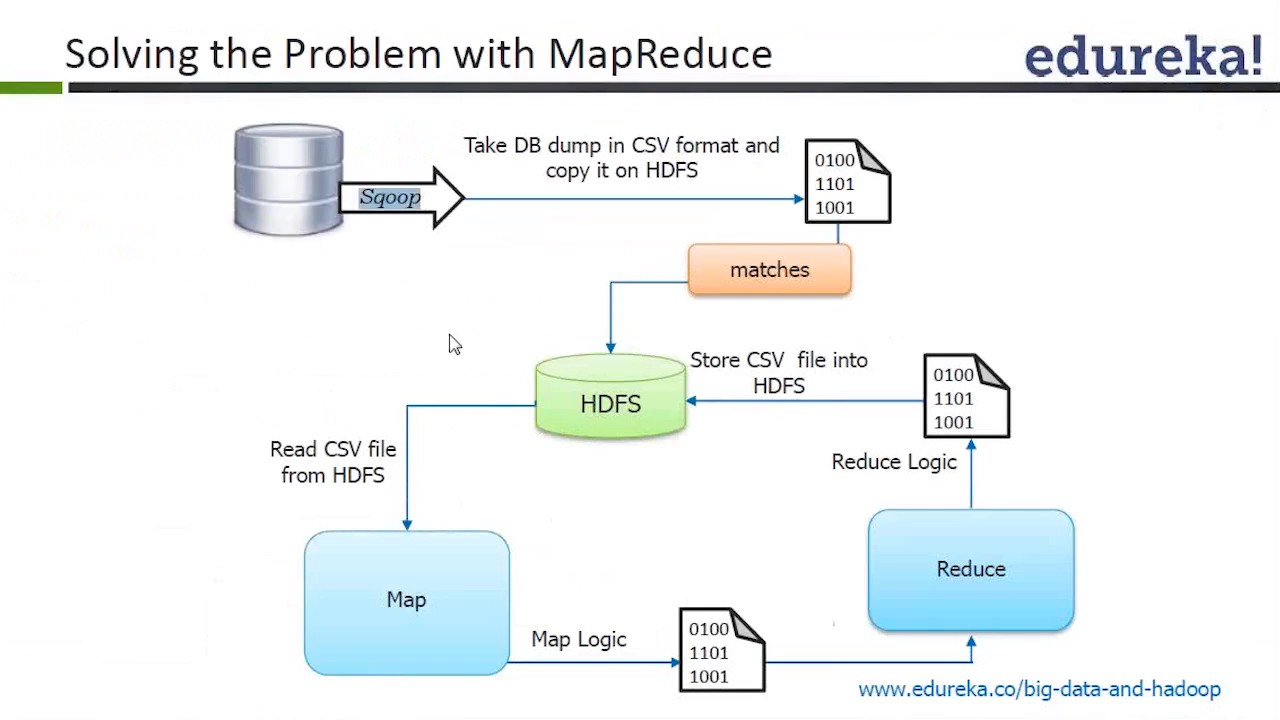 Big Data analysis Hadoop with Mapreduce, HIVE, PIG ...