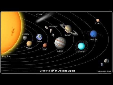 The solar system (सौरमंडल) geography in english