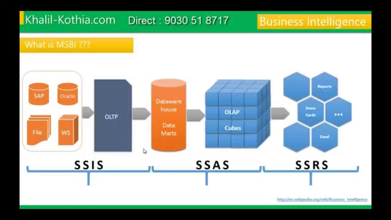 what is msbi by staygreen academy msbi sharepoint training institute youtube