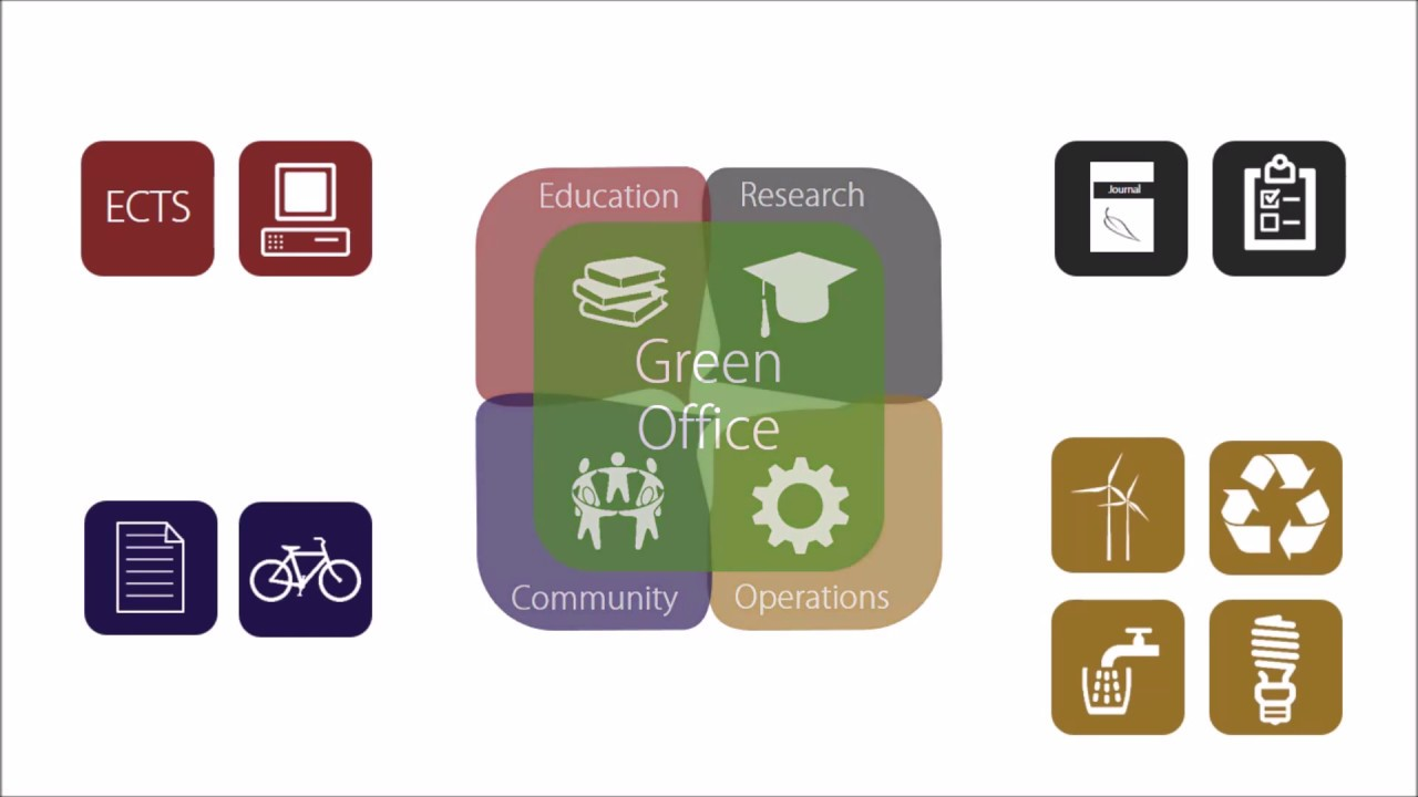 Start your Sustainability Office and join the Green Office