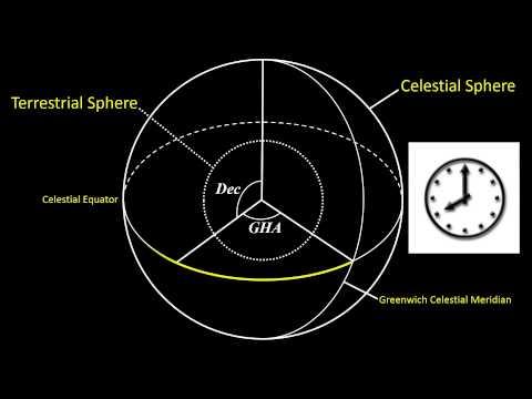 Terrestrial/Celestial Spheres Coordinate Systems Tutorial