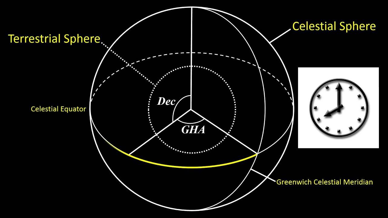Terrestrial  Celestial Spheres Coordinate Systems Tutorial