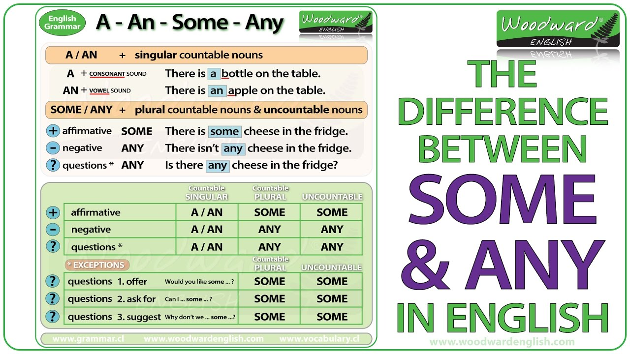 Some and Any in English  Grammar rules, exceptions and examples