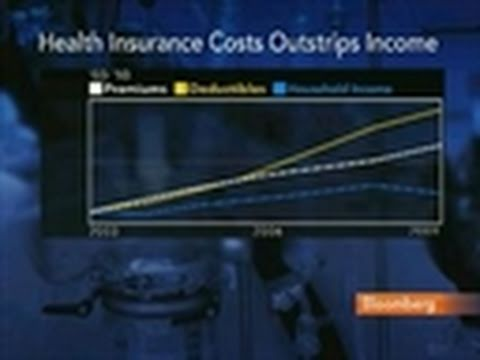 U.S. Health-Care Costs Outstrip Household Income Gains