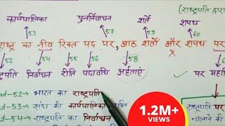 gk tricks in hindi संविधान के अनुच्छेदों को याद करने की ट्रिक