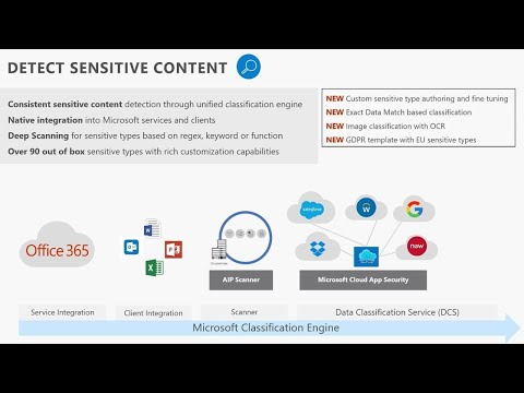 Keeping your sensitive data secure in Office 365 with data loss prevention - THR2002