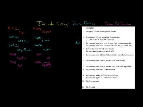 Job Order Costing Journal Entries