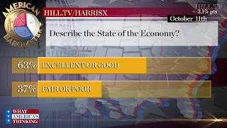 Twice as many credit Trump over Obama with economy, says Hill.TV poll