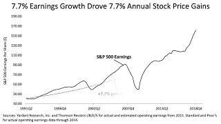 Analyzing The Market Correction