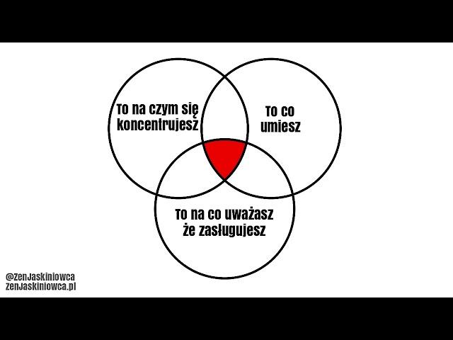 3 kręgi wysokiej skuteczności - Rafal Mazur ZenJaskiniowca.pl