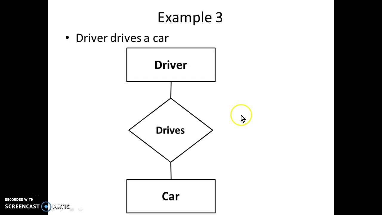 small resolution of er diagram simple examples