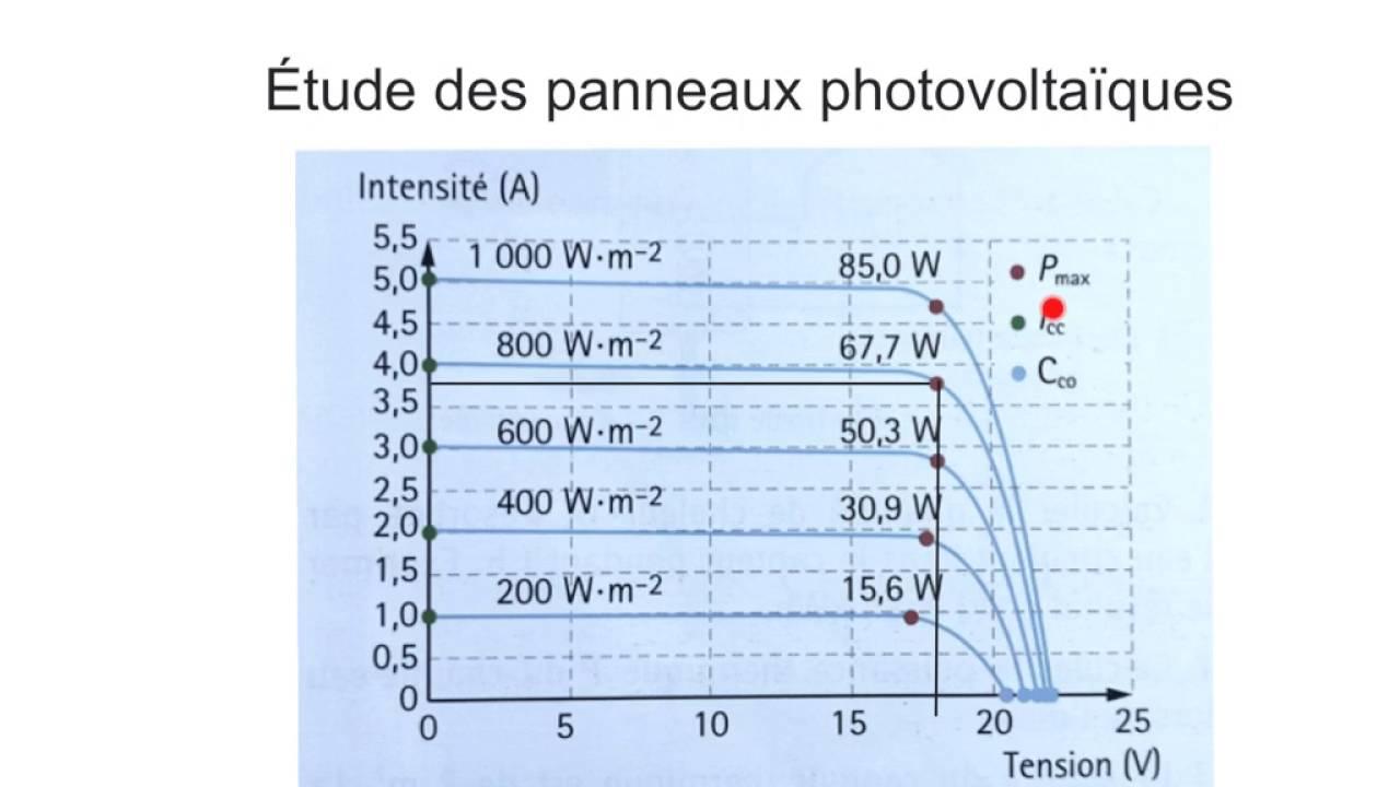 Puissance Panneau Photovoltaique tout Étude panneau photovoltaïque - youtube