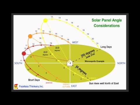 Solar Panel Angle Considerations and performance implications