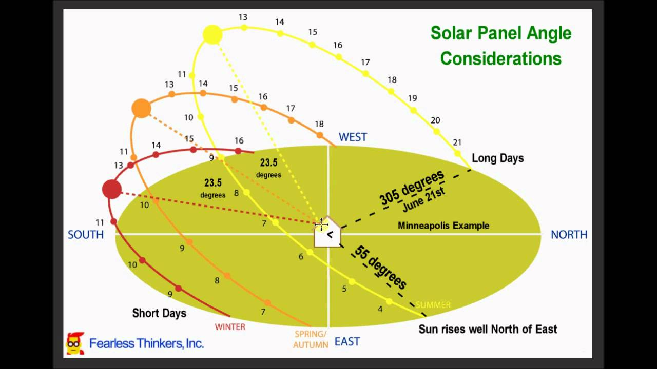 sun diagram elevation vw polo 2001 wiring solar panel angle considerations and performance implications youtube