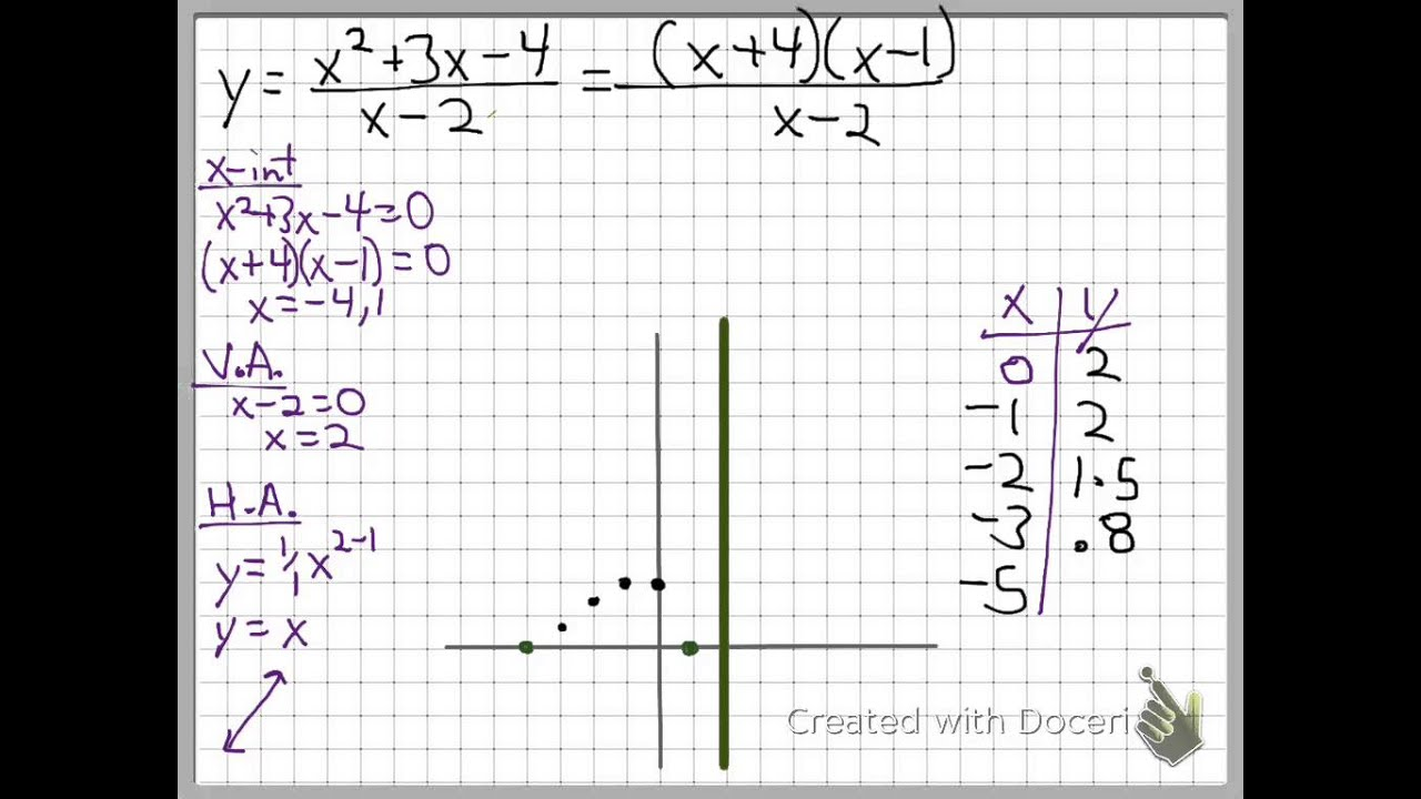 Graph General Rational Functions Algebra 2 Sec 83 YouTube – Rational Functions Worksheet