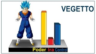 Explicación(1) Vegetto - ¿Que tan poderoso es Vegetto SS Blue? - Dragon Ball super