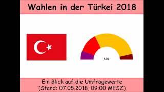 Wahlen in der Türkei 2018 - Umfragen, Stand 07.05.2018 (Parlament   Staatspräsident)