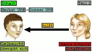 Der Vorleser (Schlink) | Deutsch | Literatur