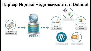 Парсер недвижимости сайта realty.yandex.ru на Datacol. Тестируйте бесплатно!
