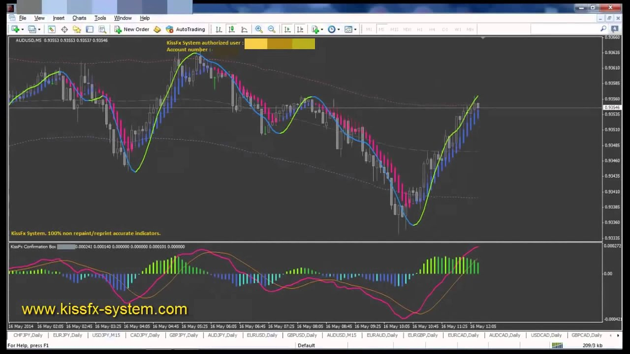 Forex trading buy and sell signals