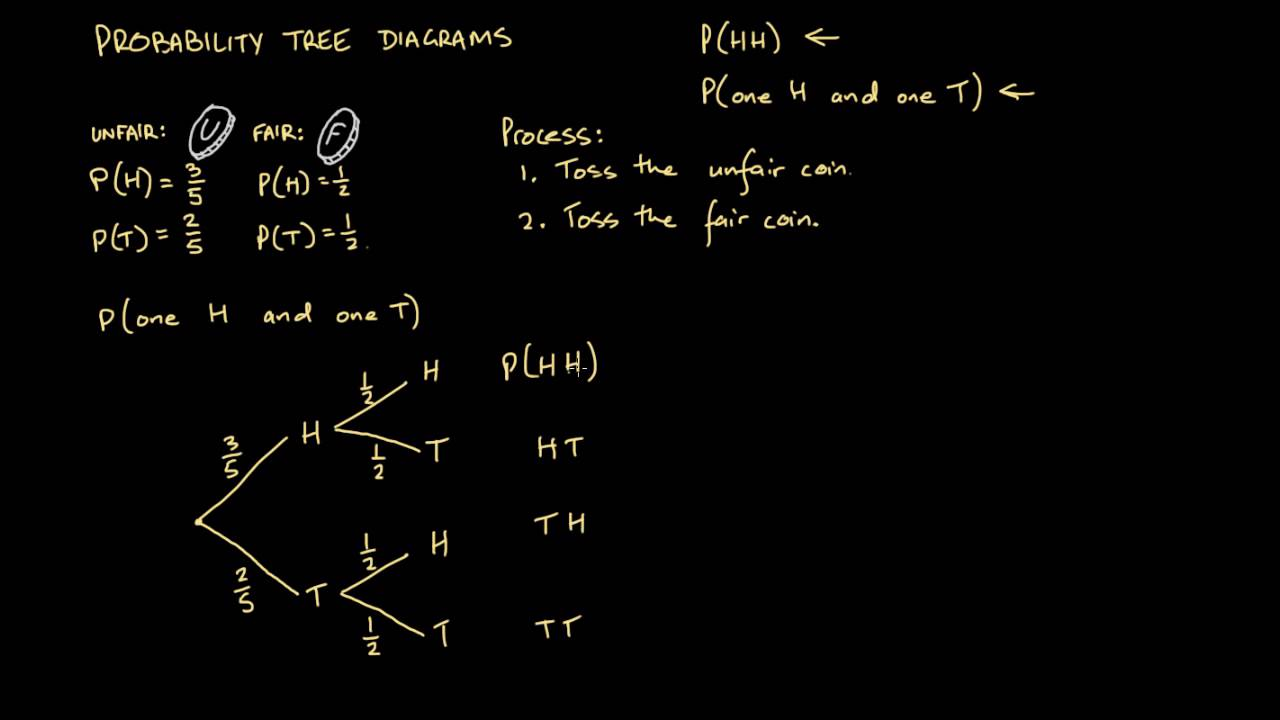 1 introduction to probability tree diagrams [ 1280 x 720 Pixel ]