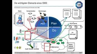 Webinar: Zertifizierung nach IT Sicherheitskatalog