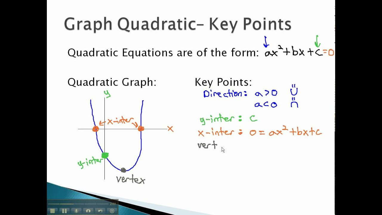 Graph Quadratic Functions