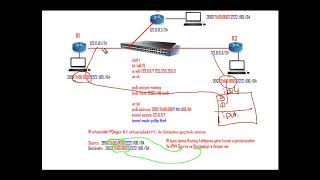 CCNP RS - Route - 3.19- IPv6 6to4 Tunnel Nedir ?