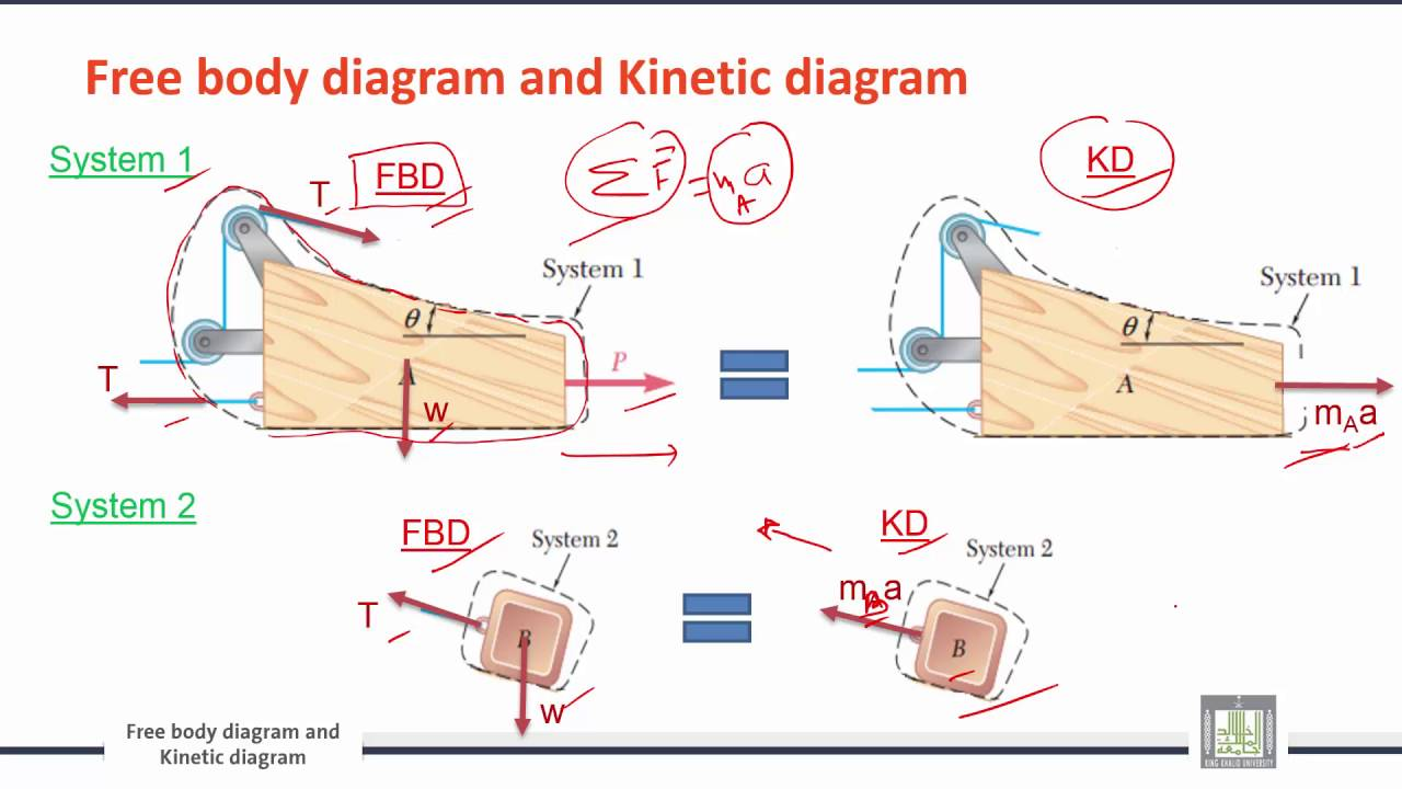 medium resolution of engineering mechanics c9 l3 free body diagram and kinetic diagram 1