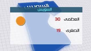 ارتفاع تدريجى بدرجات الحرارة.. والعظمى بالقاهرة 30 درجة