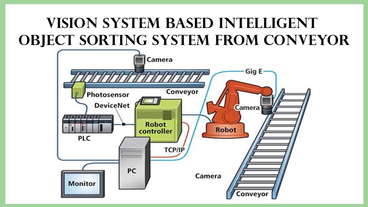 medium resolution of vision system based intelligent object sorting system from conveyor using abb s irb140