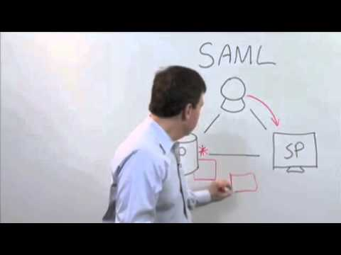 Intro To SAML: What, How And Why