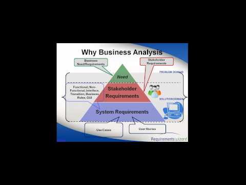 Business Analysis Training And Placements From Certified Instructors