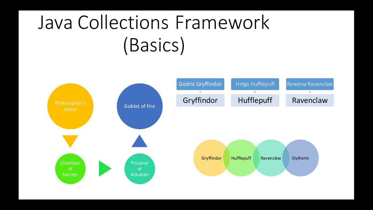 Java collections framework basic a tutorial with presentation java collections framework basic a tutorial with presentation and code baditri Image collections