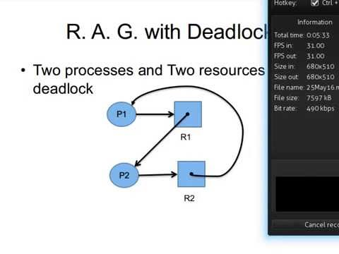 Deadlock And Resource Allocation Graph Youtube
