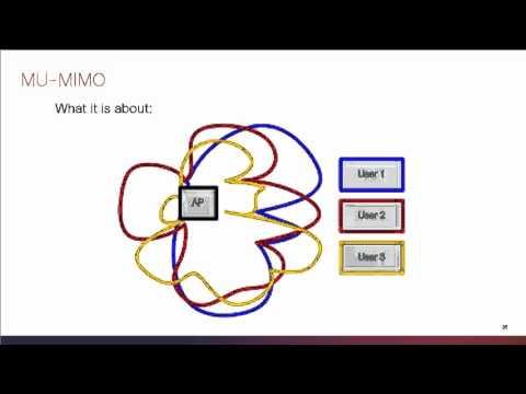 802.11ac MU-MIMO