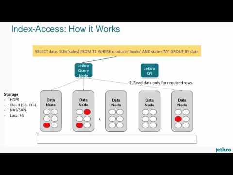 BI on Big Data at Interactive Speed