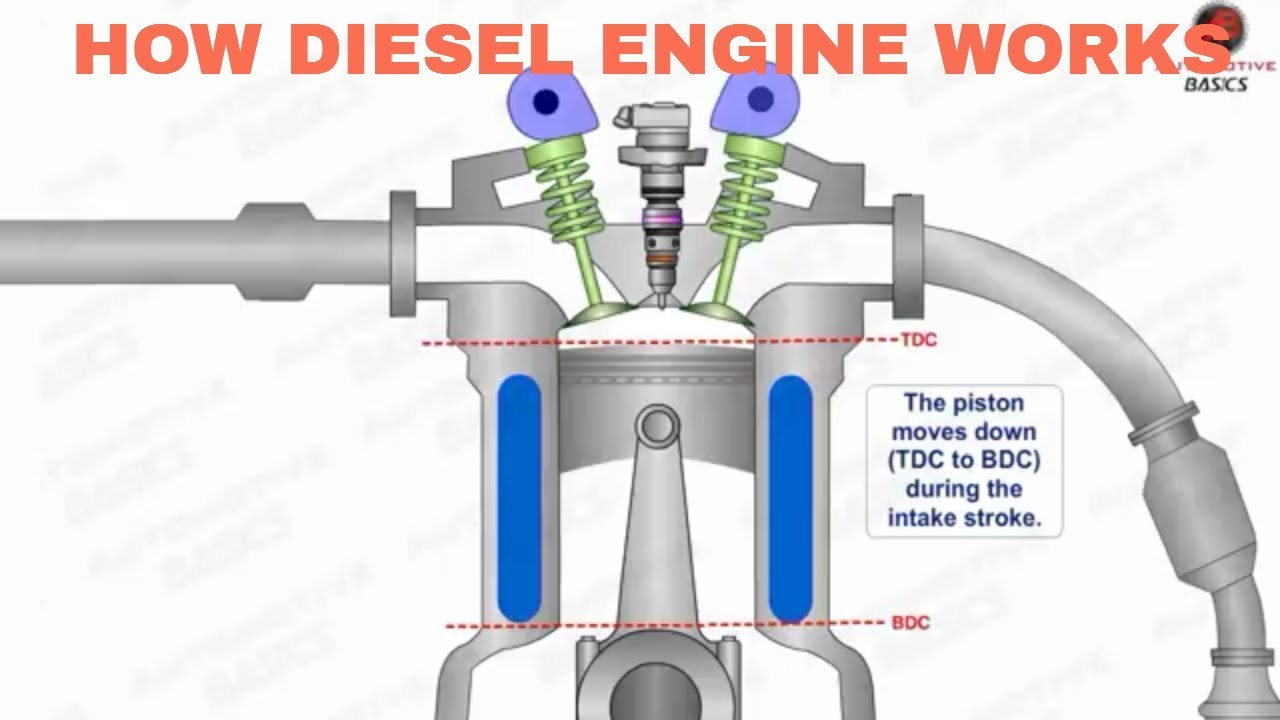 how diesel engines work part 1 four stroke combustion cycle youtube. Black Bedroom Furniture Sets. Home Design Ideas