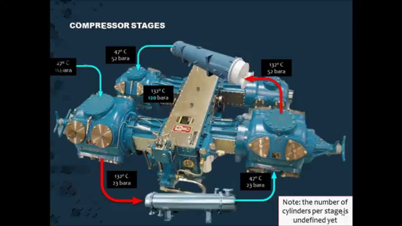5 Reciprocating Compressor Selection Youtube