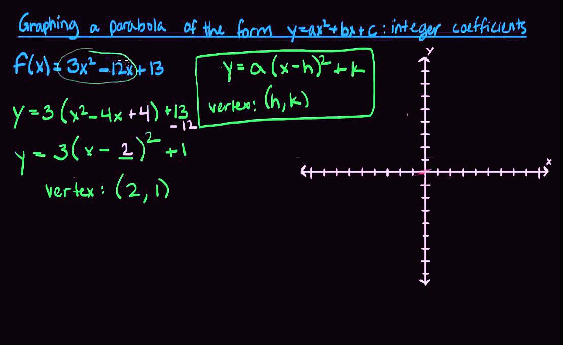 Graphing A Parabola Of The Form Yax2bxc With Integer Coefficients