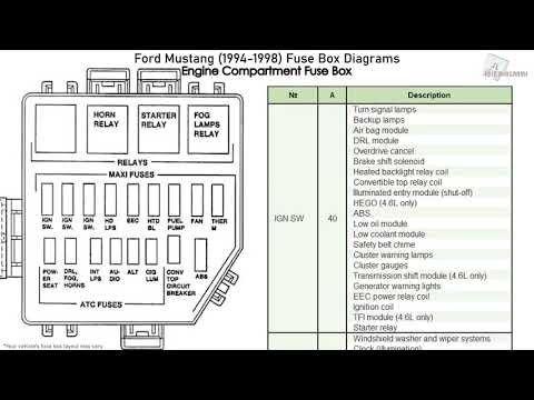 Ford Mustang (1994-1998) Fuse Box Diagrams - YouTubeYouTube