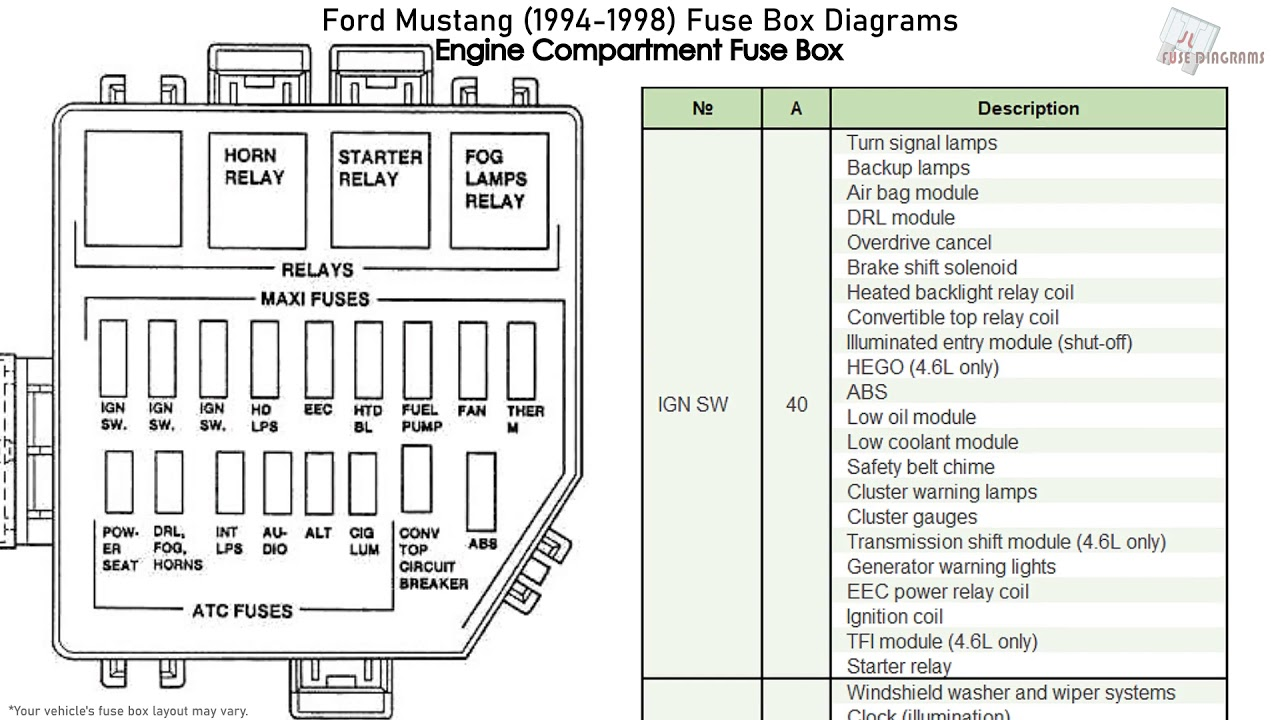 Ford Mustang (1994-1998) Fuse Box Diagrams - YouTube | 98 3 8 Ford Mustang Fuse Box Diagram |  | YouTube