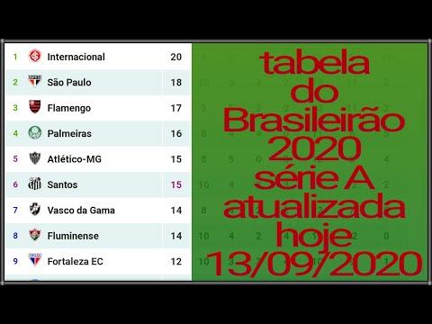 Tabela Do Brasileirao 2020 Serie A Atualizado Hoj