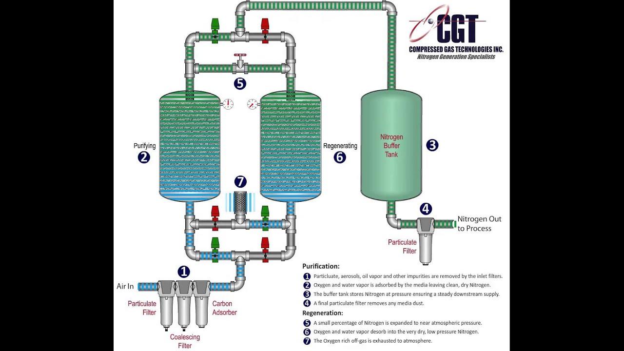 How Psa Nitrogen Generators Work